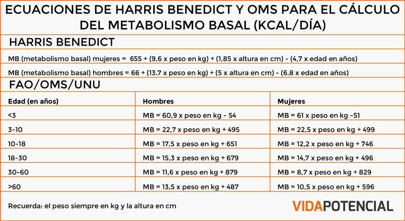 Tabla de Harris Benedict y la OMS para el cálculo del metabolismo basal