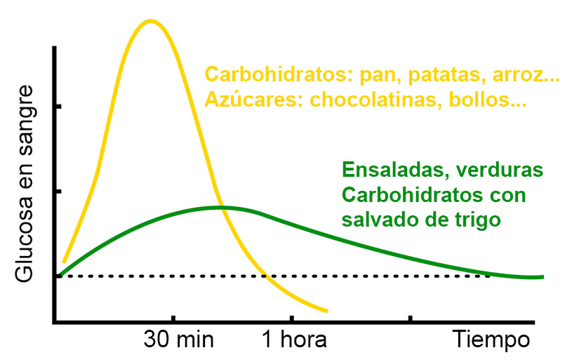 Gráfica glucosa en sangre