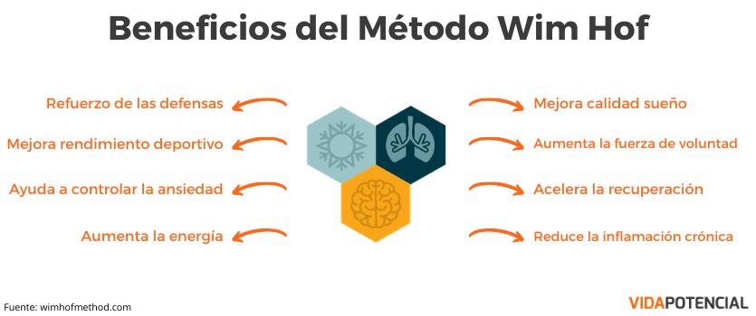 beneficios metodo wim hof