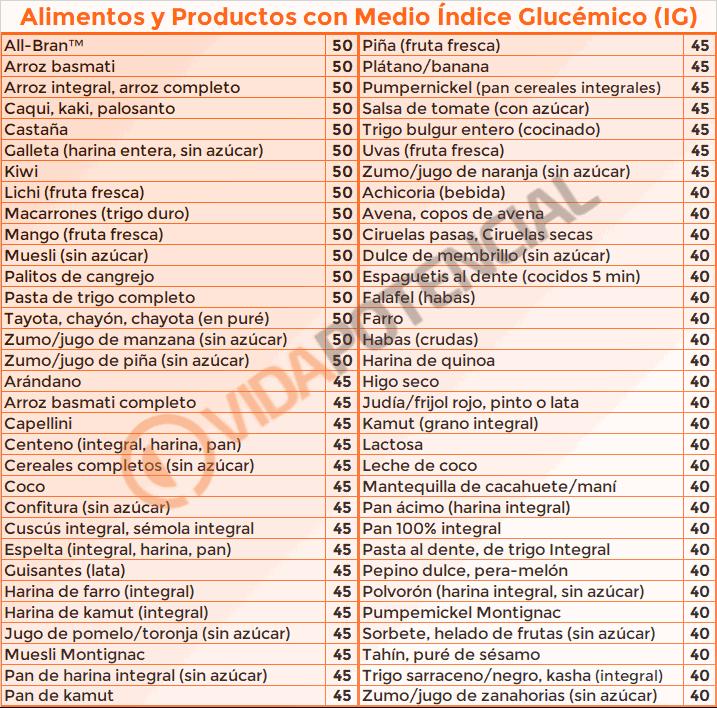 Alimentos de medio índice glucémico