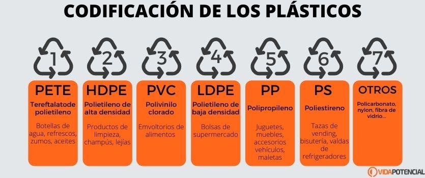 codificacion plasticos