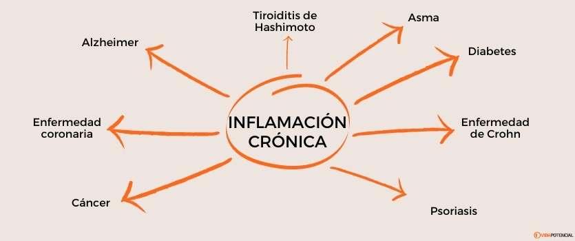 alimentos que causan inflamacion