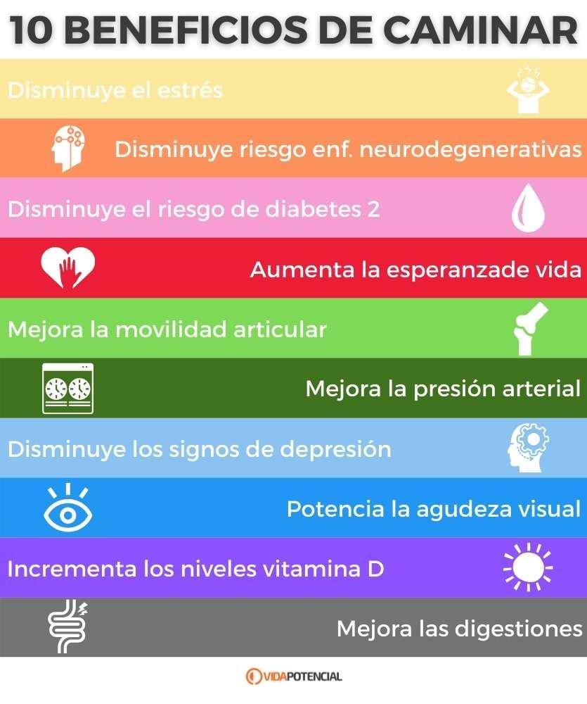 Beneficios caminar diariamente